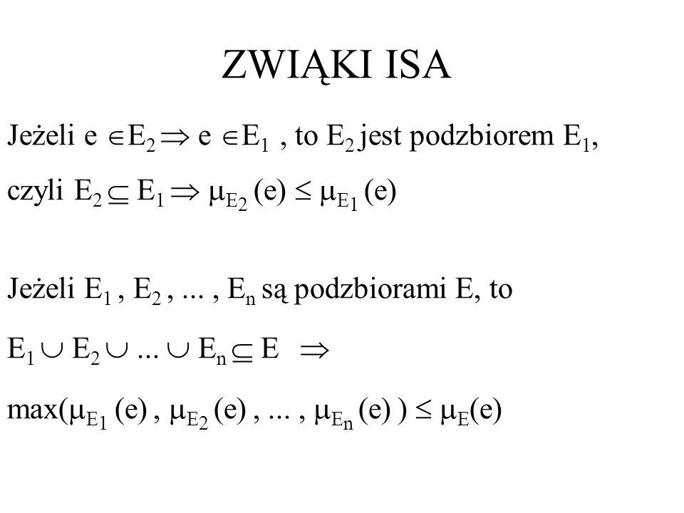 ZWIĄKI ISA Jeżeli e E2  e E1 , to E2 jest podzbiorem E1,
