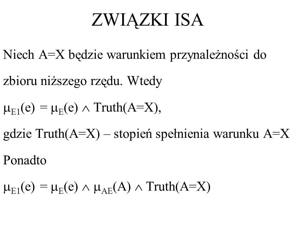 ZWIĄZKI ISA Niech A=X będzie warunkiem przynależności do