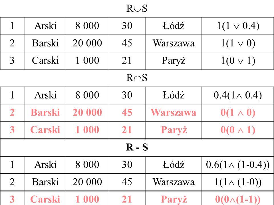 RS 1. Arski. 8 000. 30. Łódź. 1(1 0.4) 2. Barski. 20 000. 45. Warszawa. 1(1 0) 3. Carski.