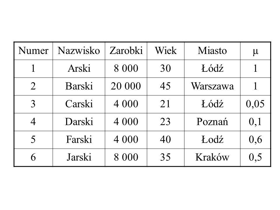 Numer Nazwisko. Zarobki. Wiek. Miasto. µ. 1. Arski. 8 000. 30. Łódź. 2. Barski. 20 000.