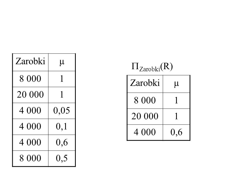 Zarobki µ 8 000 1 20 000 4 000 0,05 0,1 0,6 0,5 Zarobki(R) Zarobki µ 8 000 1 20 000 4 000 0,6