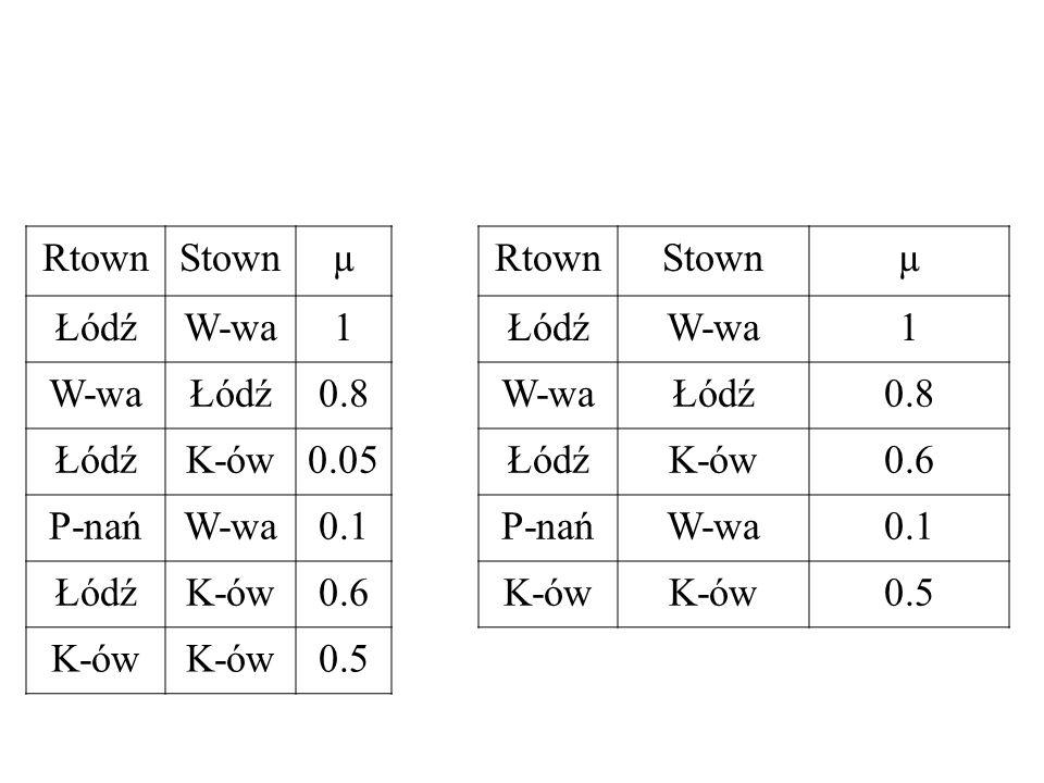 Rtown Stown µ Łódź W-wa 1 0.8 K-ów 0.05 0.6 P-nań 0.1 0.5
