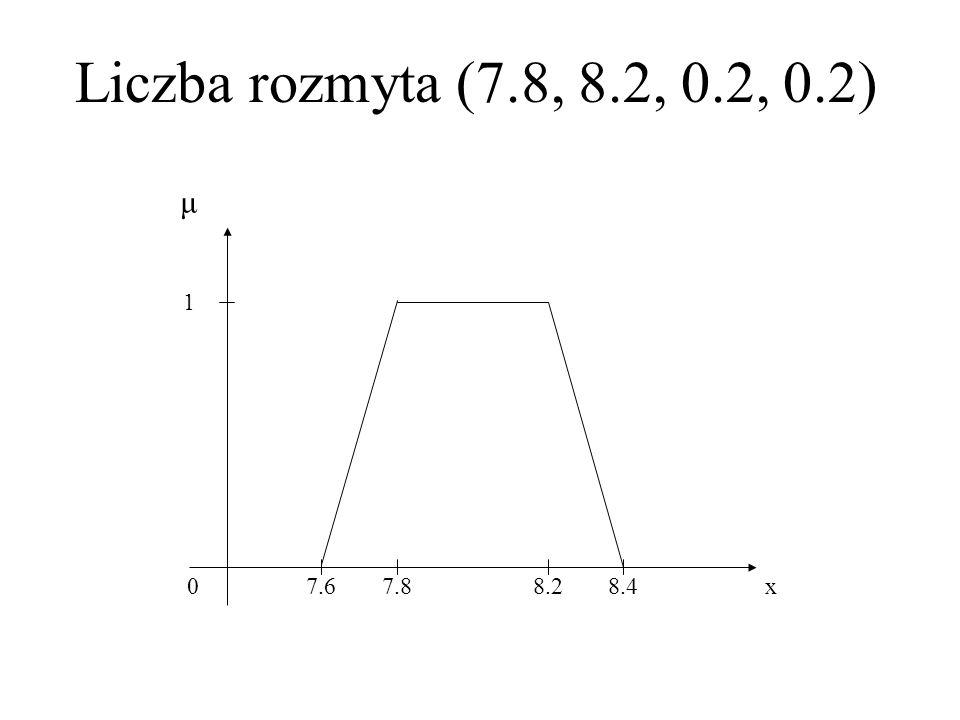 Liczba rozmyta (7.8, 8.2, 0.2, 0.2) μ 1 7.6 7.8 8.2 8.4 x