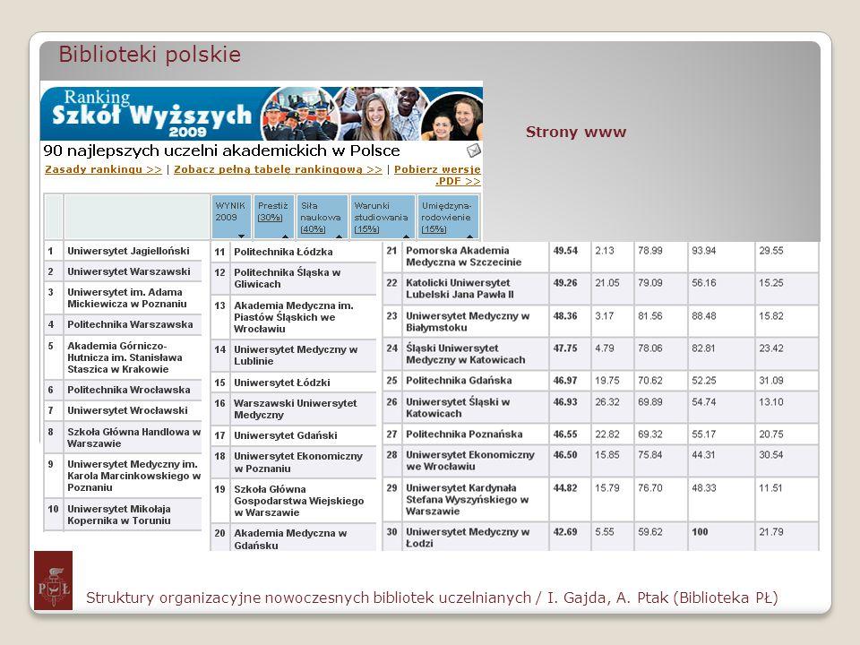 Biblioteki polskie Strony www