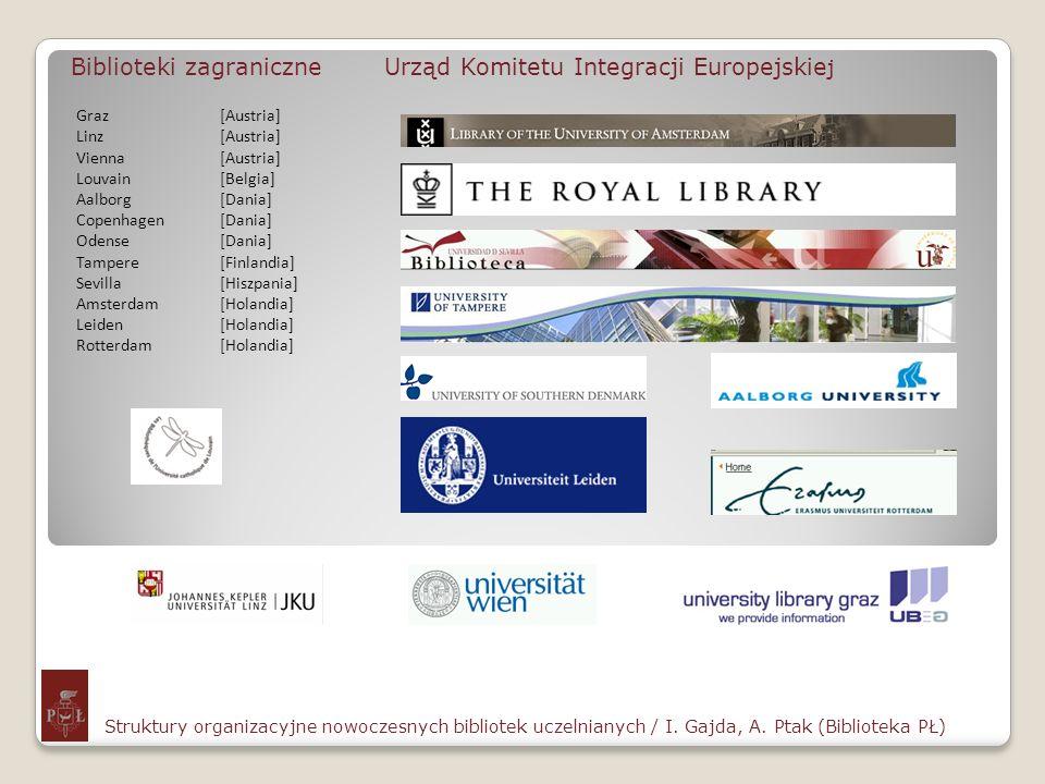 Biblioteki zagraniczne Urząd Komitetu Integracji Europejskiej