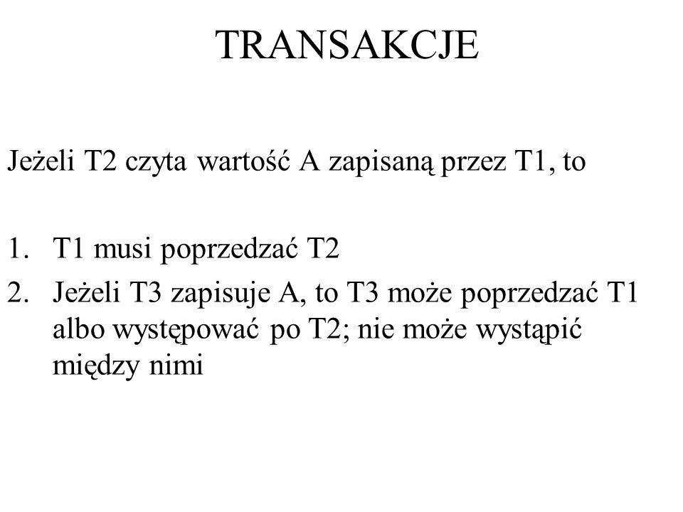TRANSAKCJE Jeżeli T2 czyta wartość A zapisaną przez T1, to