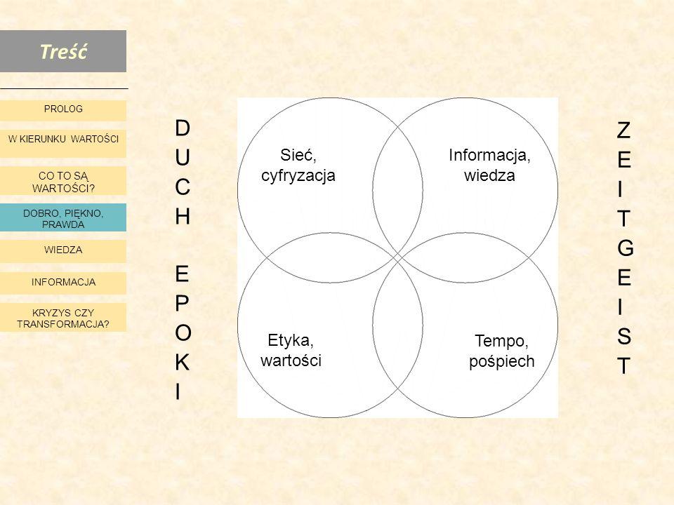 DUCH EPOKI ZEITGEIST Sieć, cyfryzacja Informacja, wiedza Etyka,