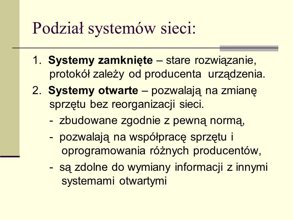 Podział systemów sieci: