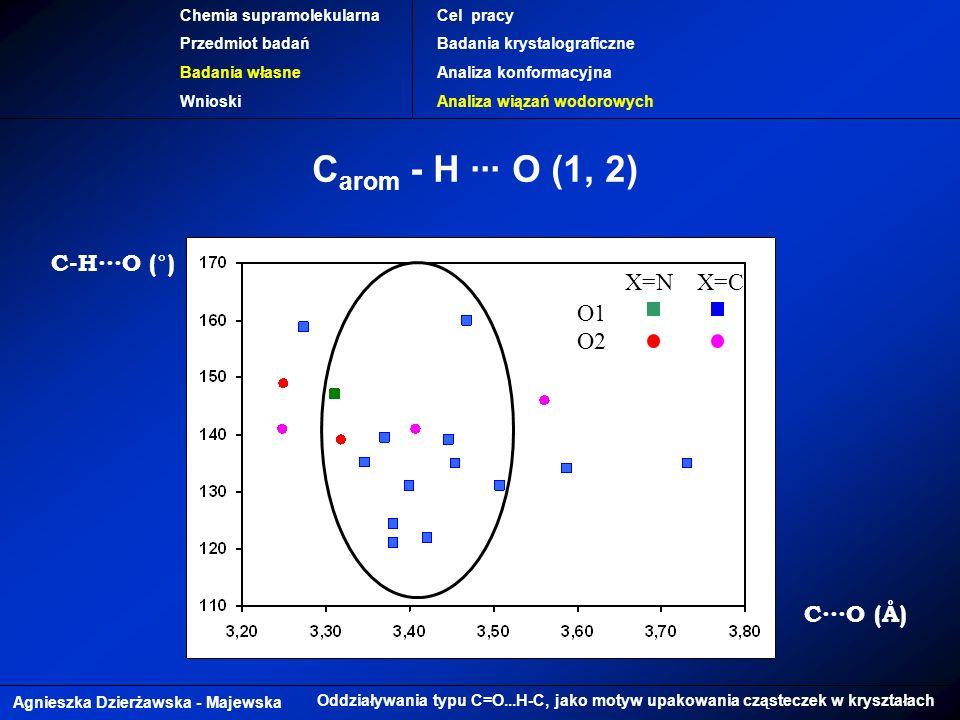 Carom - H ∙∙∙ O (1, 2) X=N X=C C-H∙∙∙O (°) O1 O2 C∙∙∙O (Å)