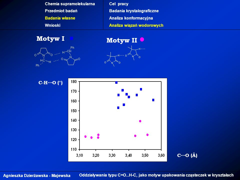 Motyw I Motyw II C-H∙∙∙O (°) C∙∙∙O (Å) Chemia supramolekularna