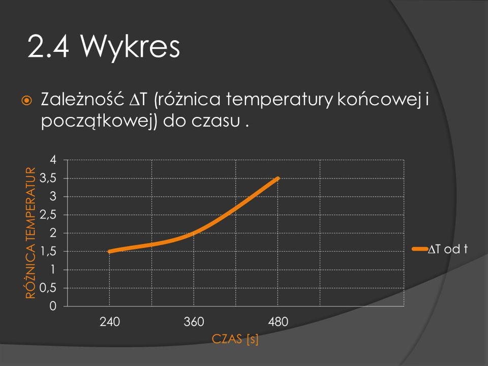 2.4 Wykres Zależność ∆T (różnica temperatury końcowej i początkowej) do czasu .