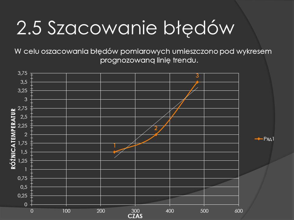 2.5 Szacowanie błędów W celu oszacowania błędów pomiarowych umieszczono pod wykresem prognozowaną linię trendu.