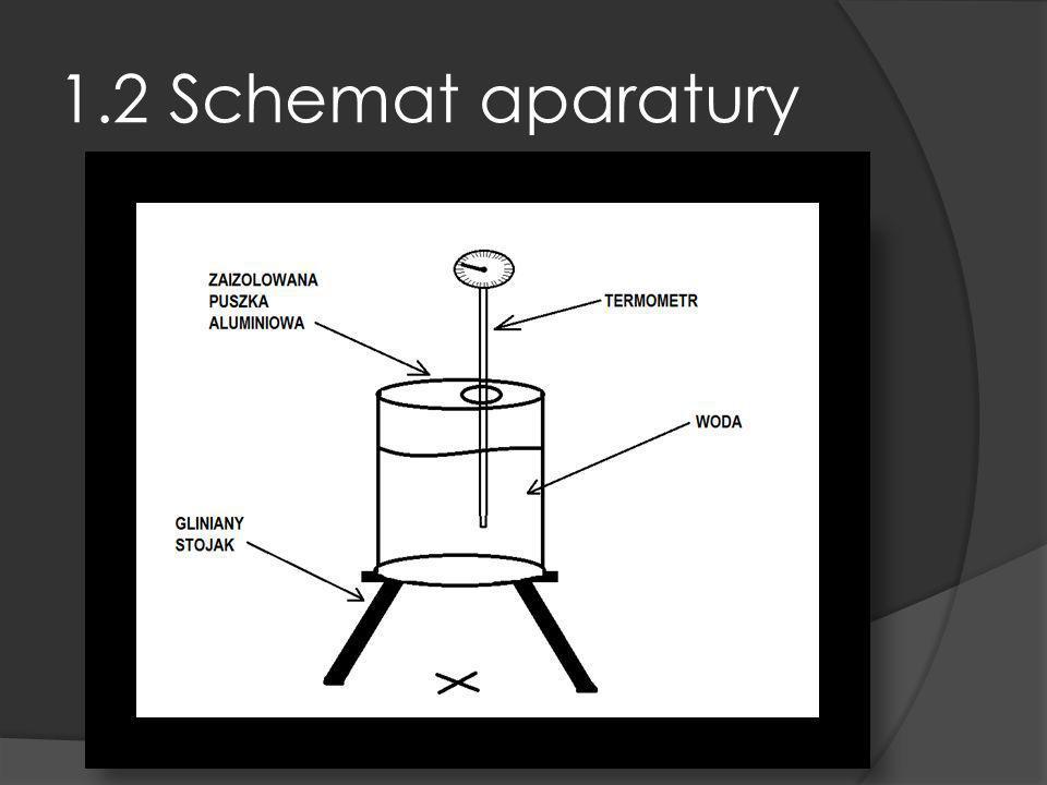 1.2 Schemat aparatury