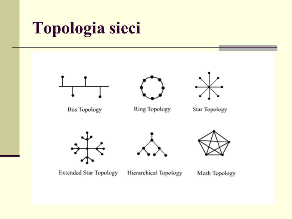 Topologia sieci
