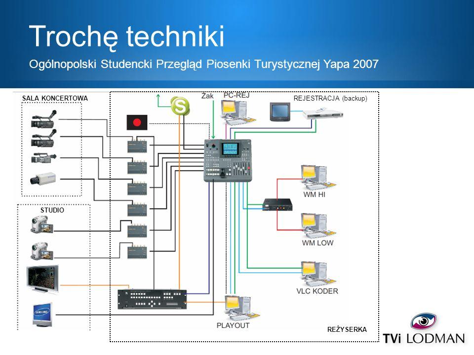Trochę techniki Ogólnopolski Studencki Przegląd Piosenki Turystycznej Yapa 2007. SALA KONCERTOWA. REJESTRACJA (backup)