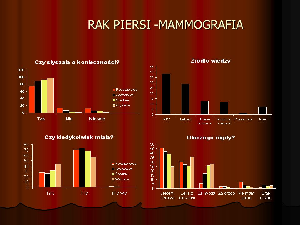 RAK PIERSI -MAMMOGRAFIA