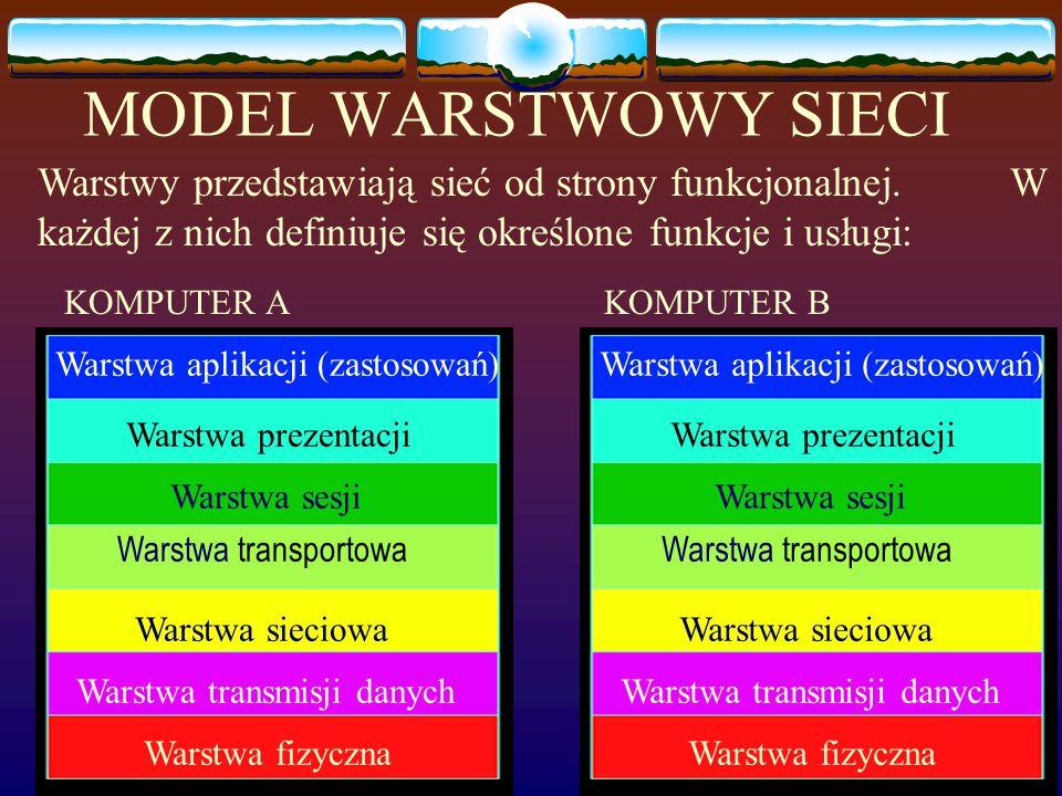 MODEL WARSTWOWY SIECI Warstwy przedstawiają sieć od strony funkcjonalnej. W każdej z nich definiuje się określone funkcje i usługi: