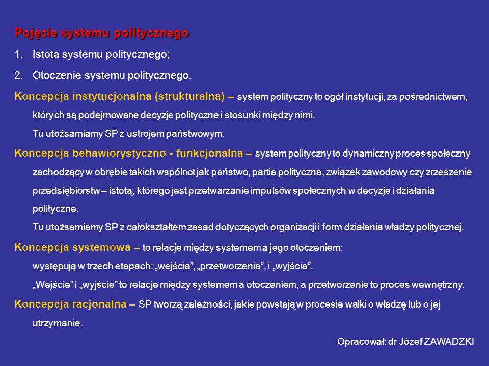 Pojęcie systemu politycznego