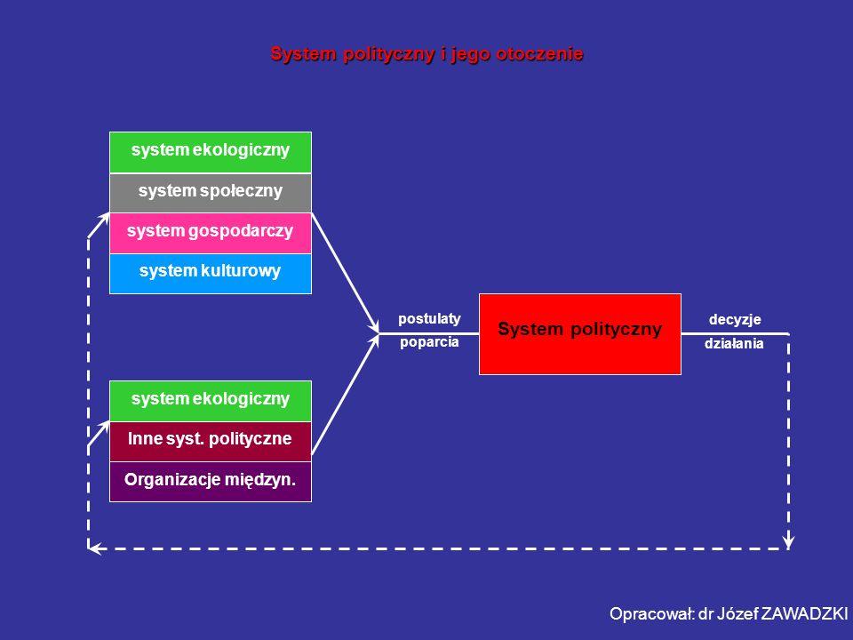 System polityczny i jego otoczenie