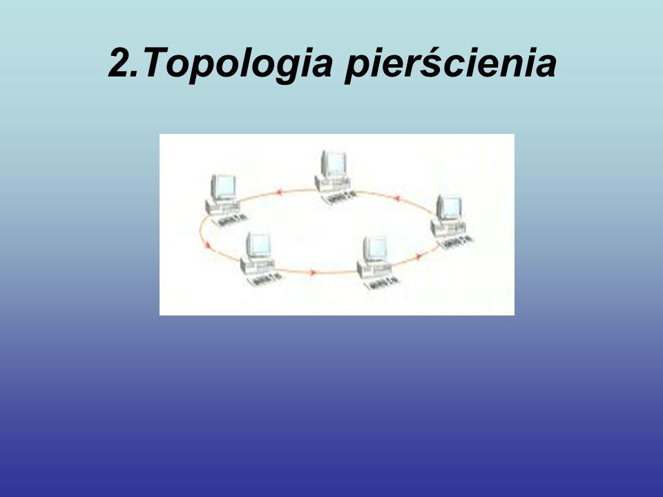2.Topologia pierścienia