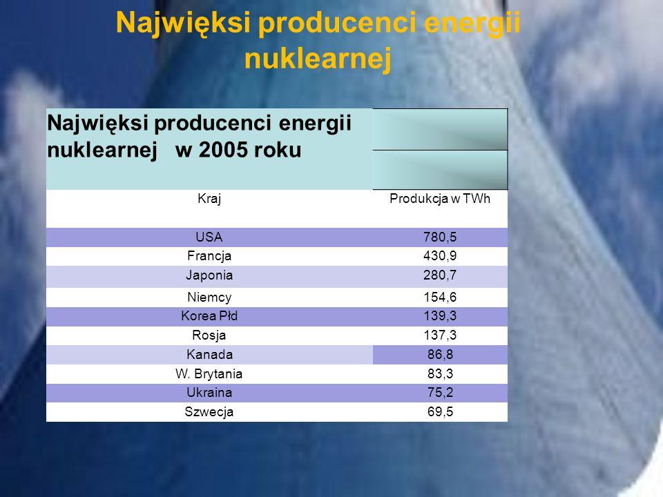 Najwięksi producenci energii nuklearnej