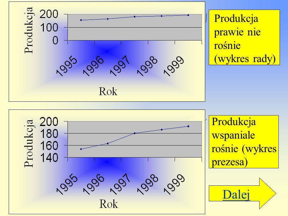 Dalej Produkcja prawie nie rośnie (wykres rady)