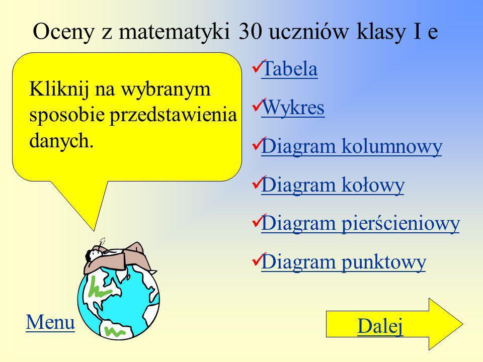 Oceny z matematyki 30 uczniów klasy I e