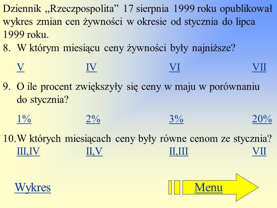 """Dziennik """"Rzeczpospolita 17 sierpnia 1999 roku opublikował wykres zmian cen żywności w okresie od stycznia do lipca 1999 roku."""
