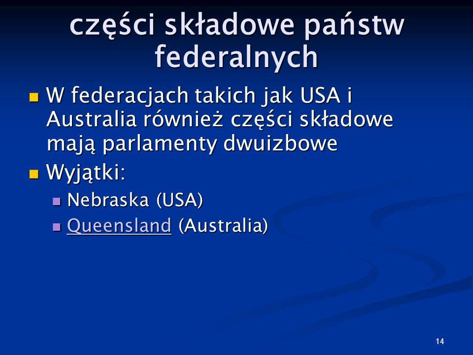 części składowe państw federalnych