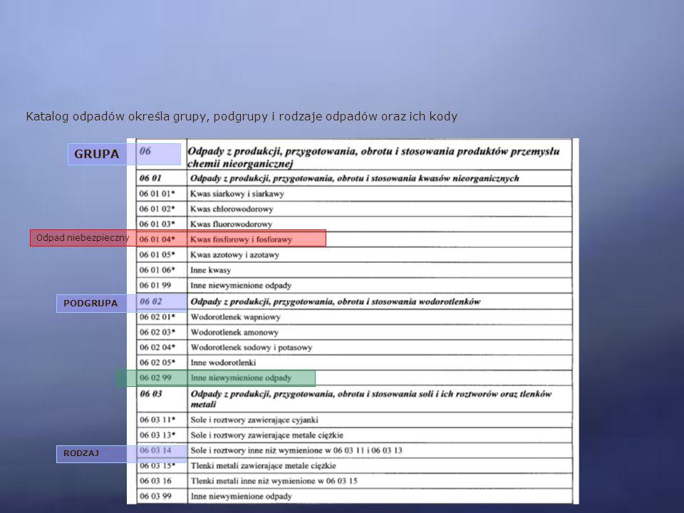 Katalog odpadów określa grupy, podgrupy i rodzaje odpadów oraz ich kody