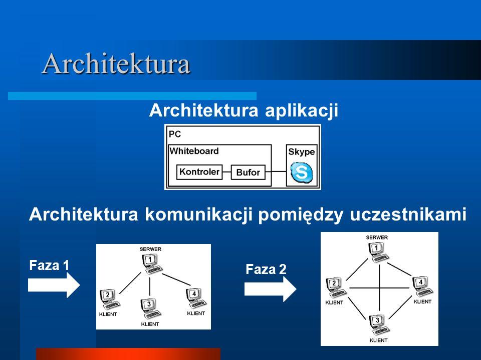 Architektura Architektura aplikacji
