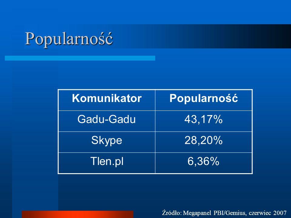 Popularność Komunikator Popularność Gadu-Gadu 43,17% Skype 28,20%