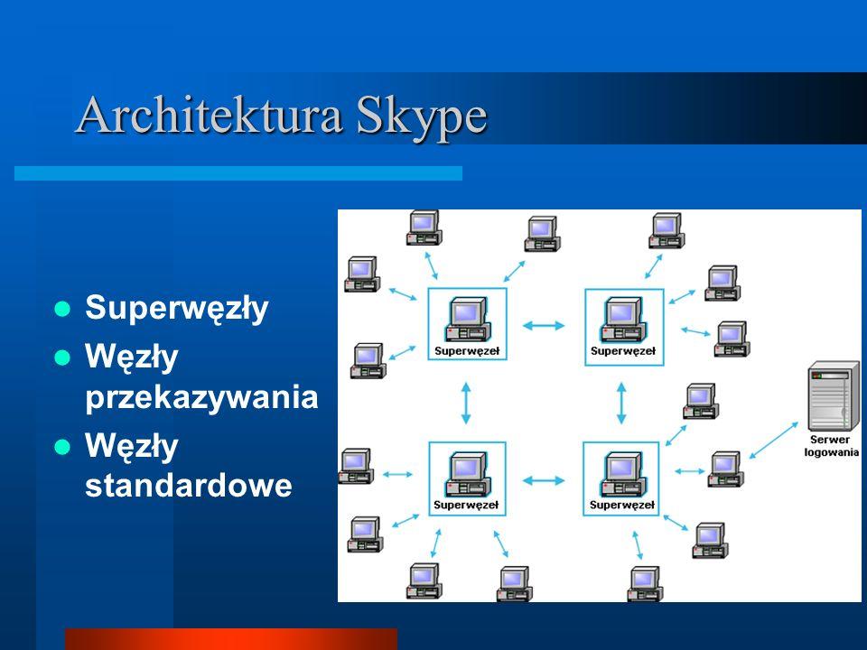 Architektura Skype Superwęzły Węzły przekazywania Węzły standardowe