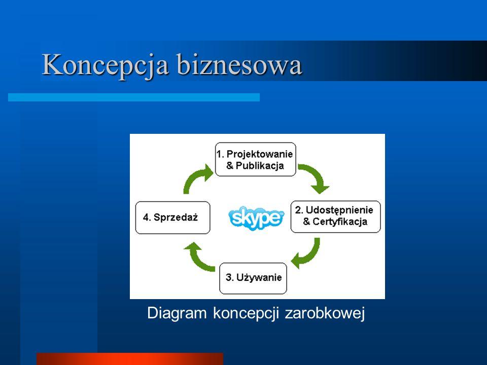 Koncepcja biznesowa Diagram koncepcji zarobkowej