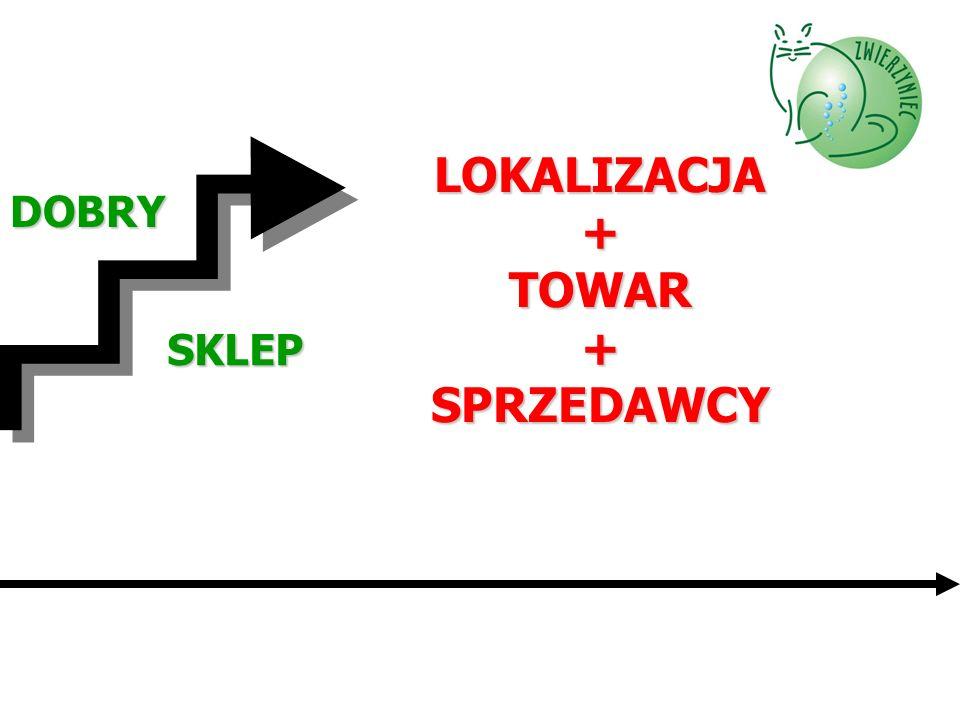 LOKALIZACJA + TOWAR + SPRZEDAWCY