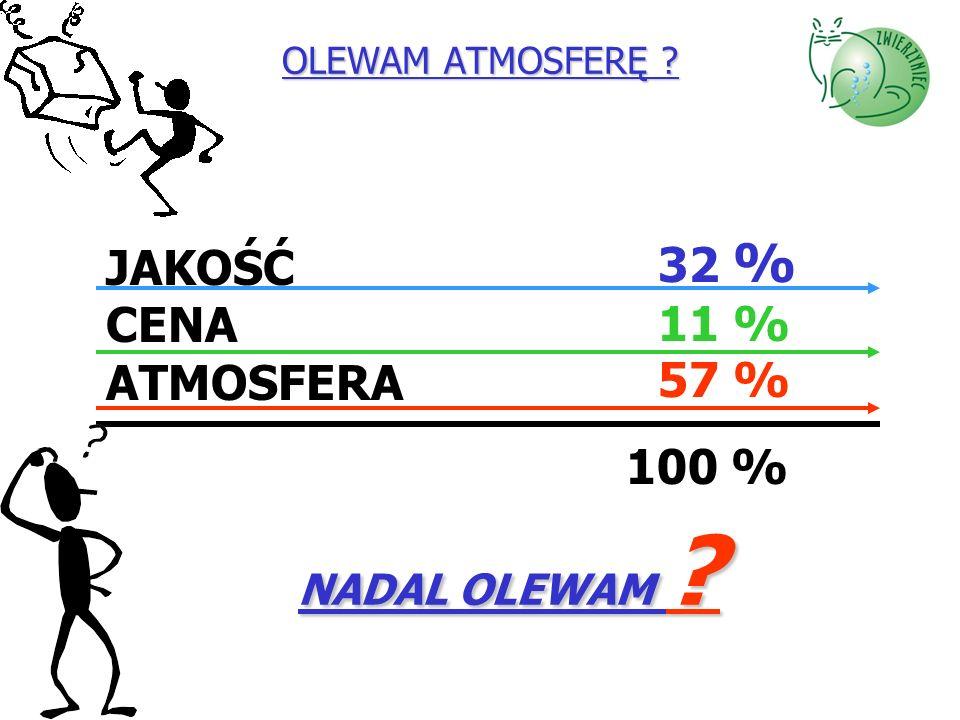 32 % JAKOŚĆ 11 % CENA 57 % ATMOSFERA 100 % NADAL OLEWAM