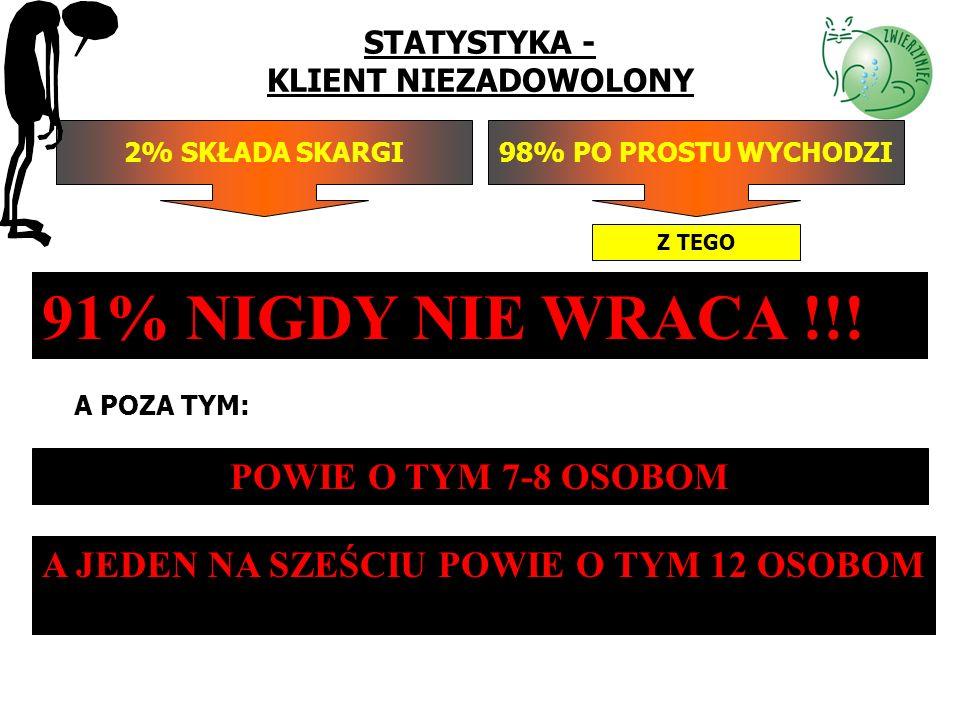 STATYSTYKA - KLIENT NIEZADOWOLONY