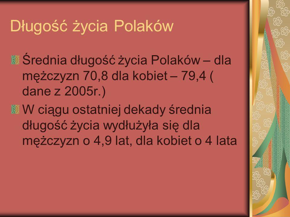 Długość życia Polaków Średnia długość życia Polaków – dla mężczyzn 70,8 dla kobiet – 79,4 ( dane z 2005r.)