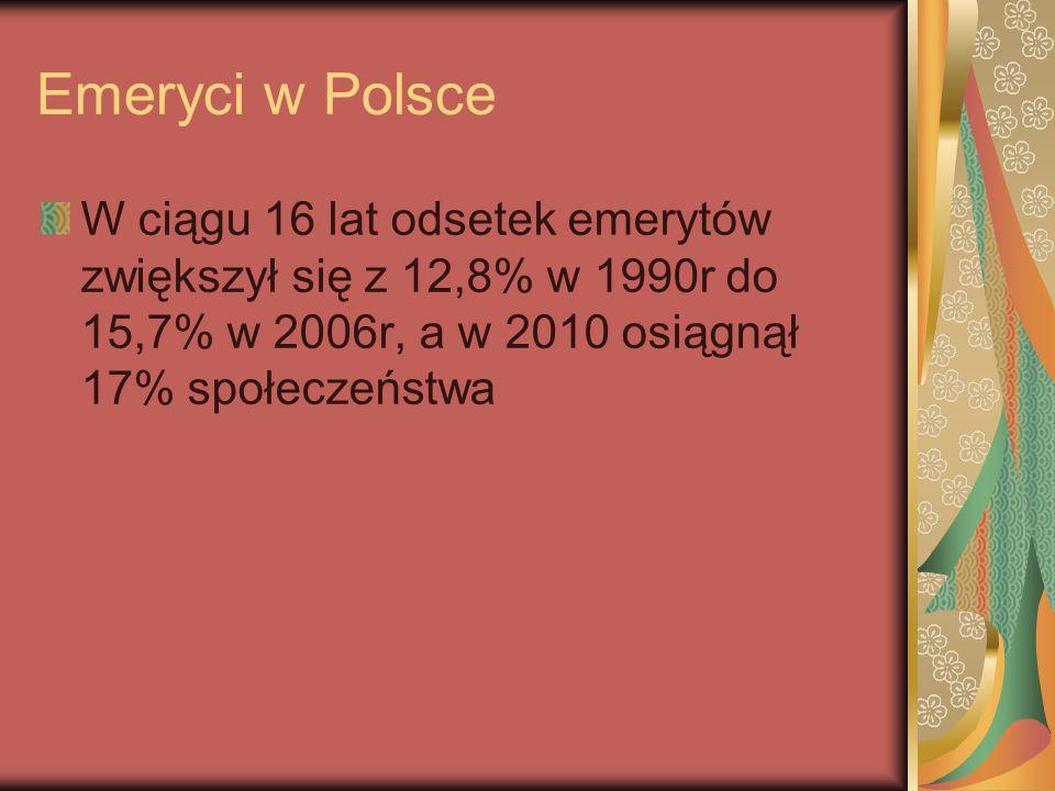 Emeryci w Polsce W ciągu 16 lat odsetek emerytów zwiększył się z 12,8% w 1990r do 15,7% w 2006r, a w 2010 osiągnął 17% społeczeństwa.