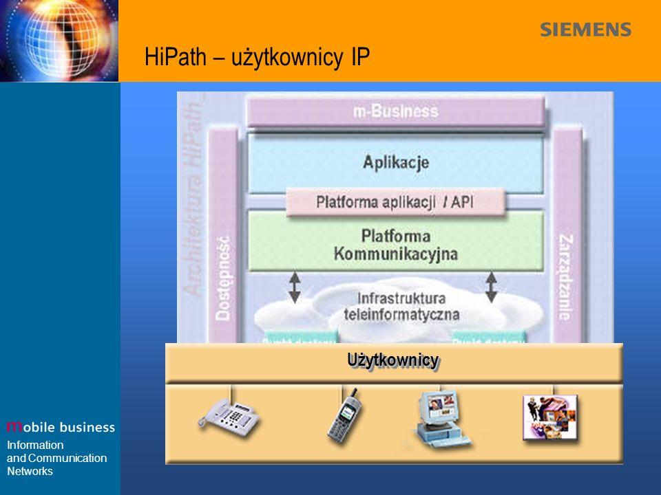 HiPath – użytkownicy IP
