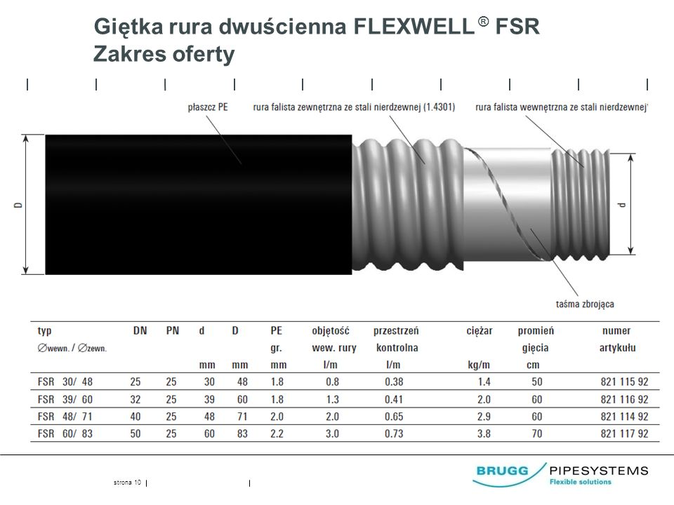 Giętka rura dwuścienna FLEXWELL ® FSR Zakres oferty