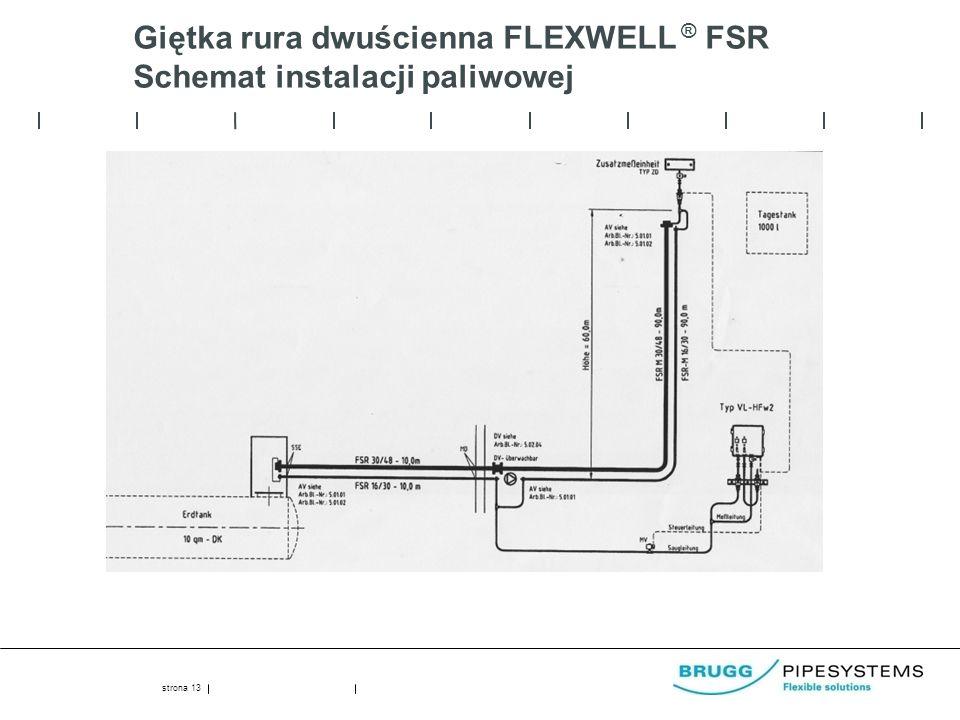 Giętka rura dwuścienna FLEXWELL ® FSR Schemat instalacji paliwowej