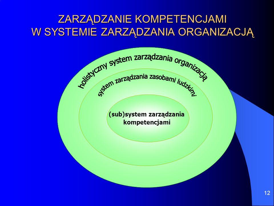 ZARZĄDZANIE KOMPETENCJAMI W SYSTEMIE ZARZĄDZANIA ORGANIZACJĄ