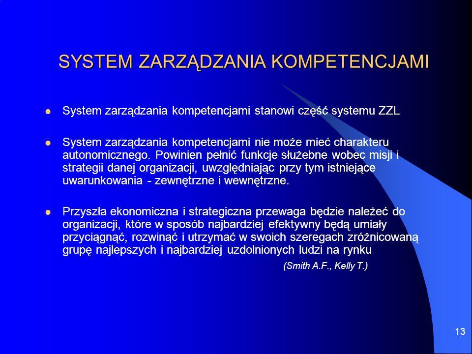 SYSTEM ZARZĄDZANIA KOMPETENCJAMI