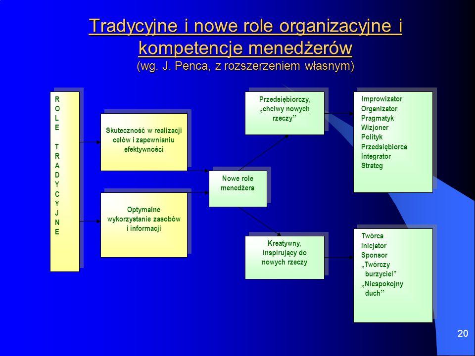 Tradycyjne i nowe role organizacyjne i kompetencje menedżerów (wg. J