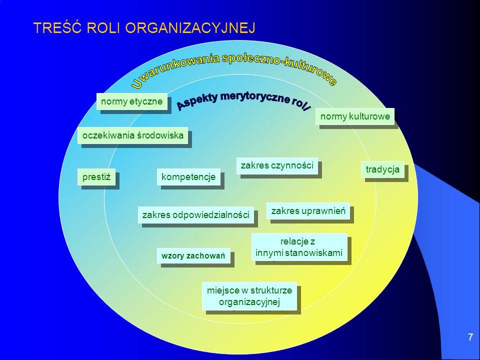 Uwarunkowania społeczno-kulturowe Aspekty merytoryczne roli