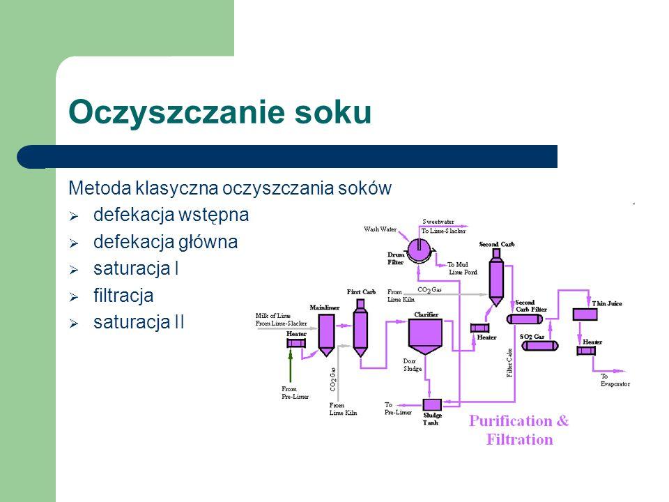 Oczyszczanie soku Metoda klasyczna oczyszczania soków