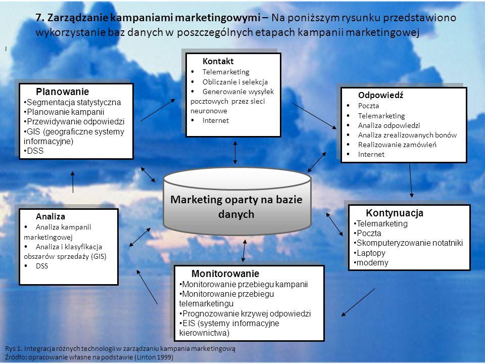 Marketing oparty na bazie danych