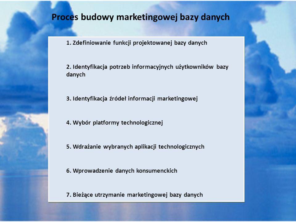 Proces budowy marketingowej bazy danych