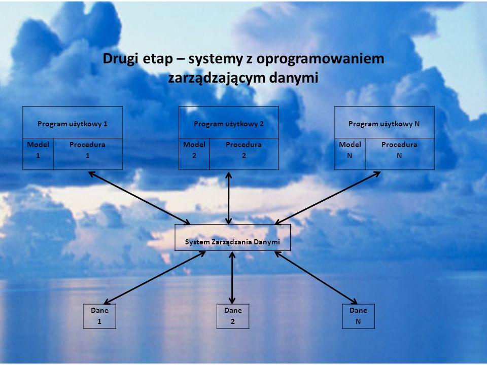 Drugi etap – systemy z oprogramowaniem zarządzającym danymi